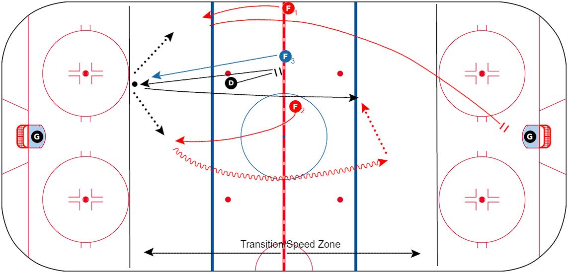Jon-Goyens-D-Up-VS-Quick-Press-Transition-Drill-CoachThem